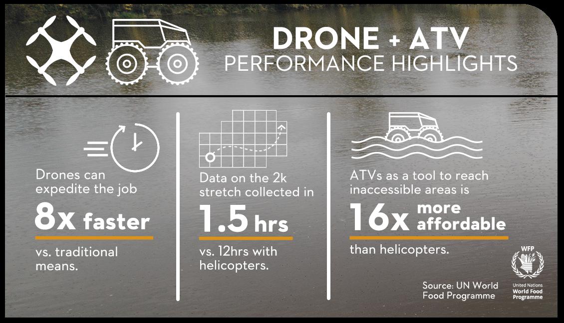 ATVs Drone Key Benefit Infographic