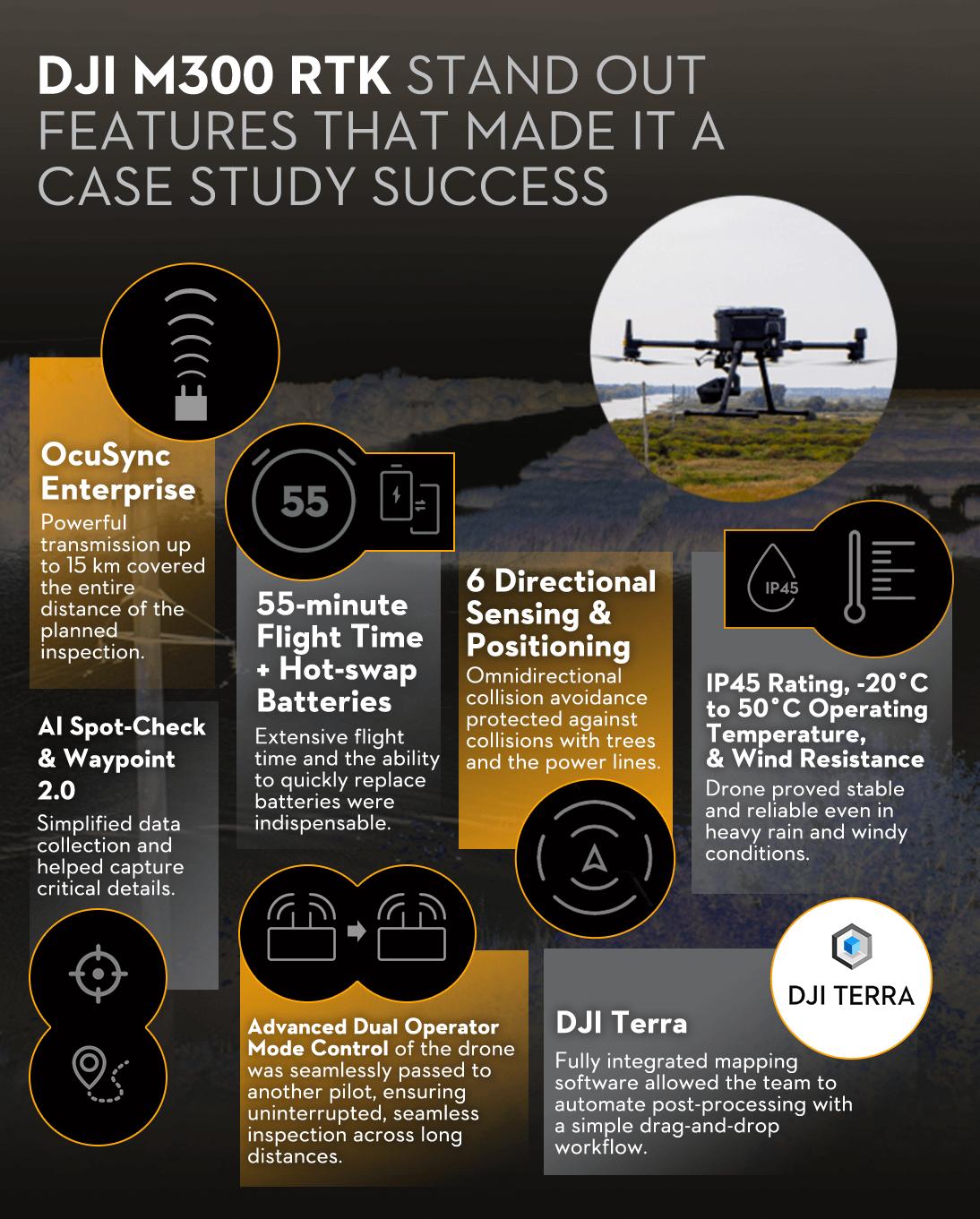 ATVs Drone M300 Spec Infograhpic