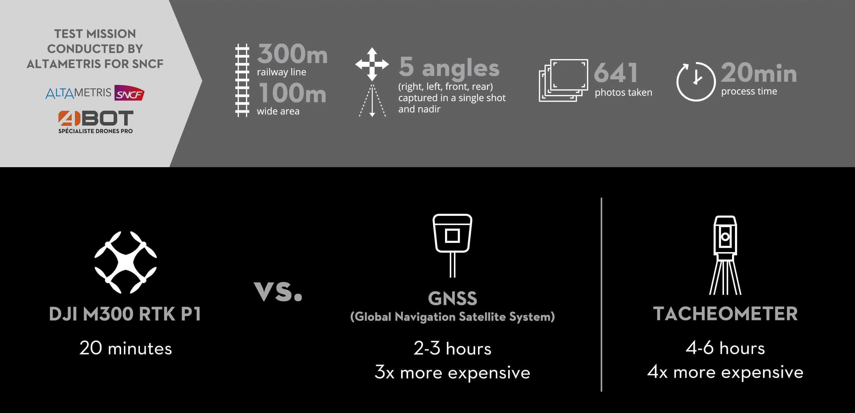 Altametris DJI Infographic 1