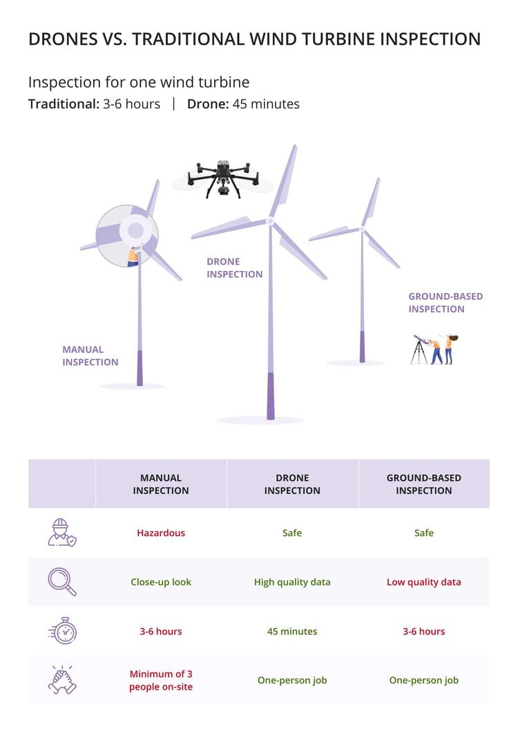 Infographic Wind Turbine Inspection
