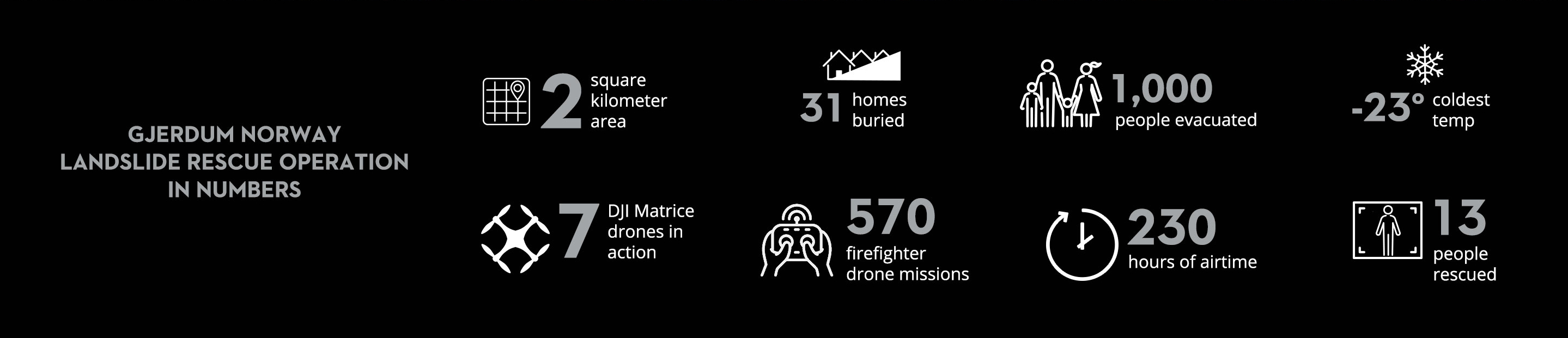 Norway Landslide Let Drones Search So You Can Rescue Graphic 1
