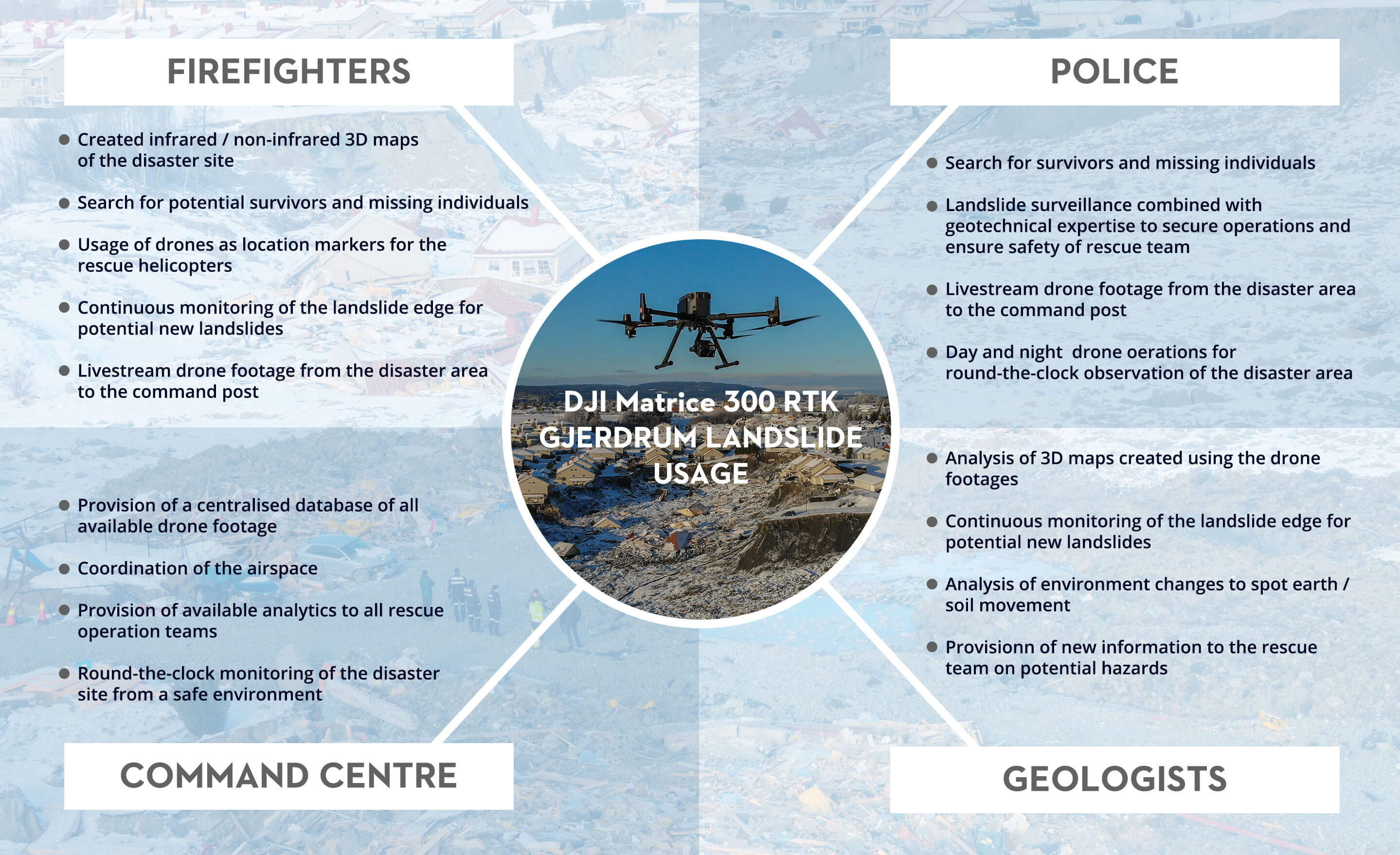 Norway Landslide Let Drones Search So You Can Rescue Graphic 4