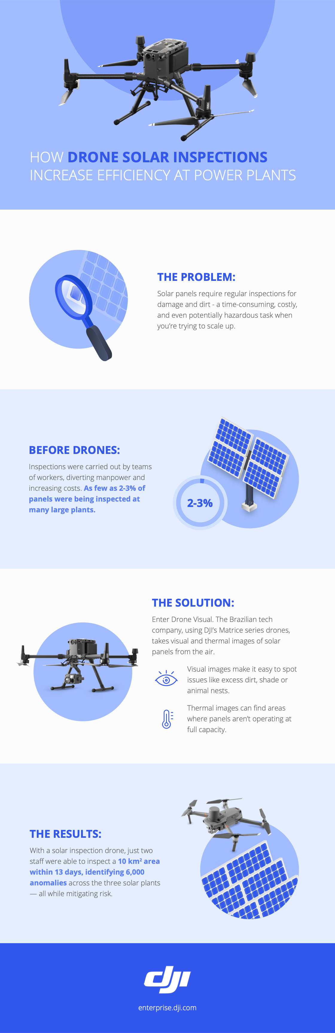 Drone Visual - Solar Panel Inspection Infographic