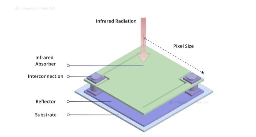 微測輻射熱計