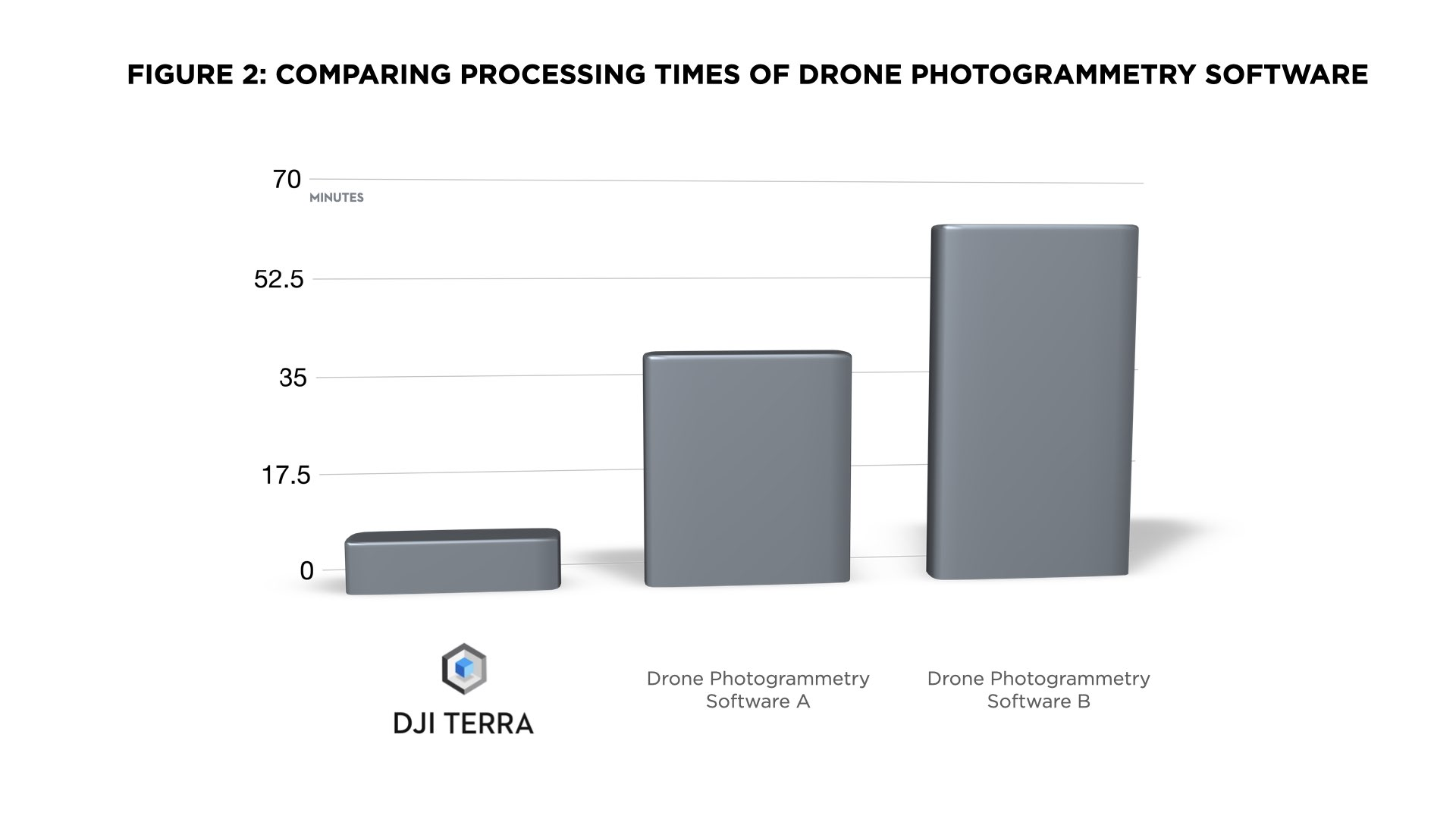 Comparing processing times of drone photogrammetry software