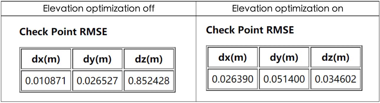 Elevation Optimization Graph