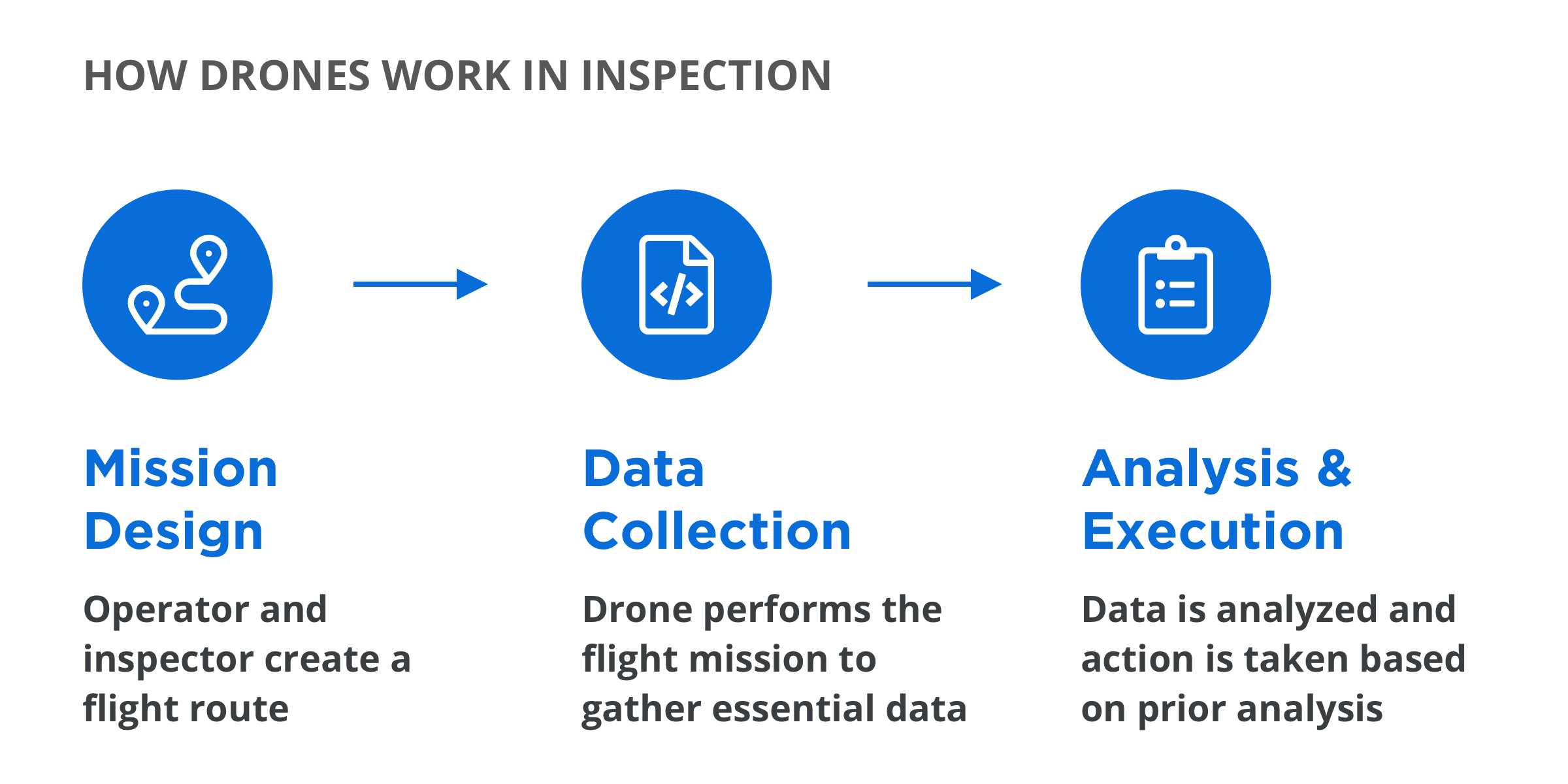 How Drones work in inspection workflow