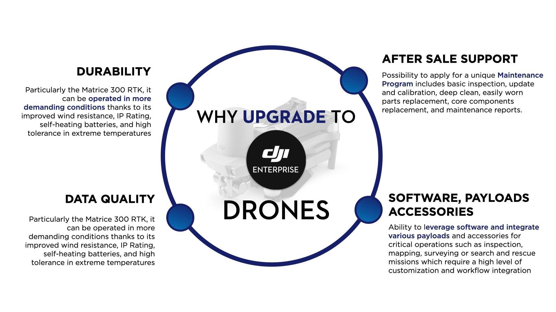 Why Upgrade to DJI Enterprise drones